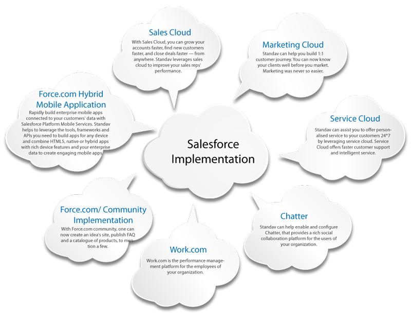 Salesforce Consulting Raleigh NC